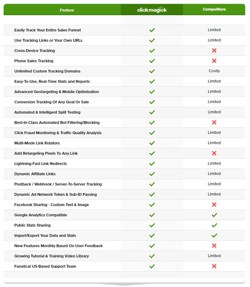 ClickMagick Pricing